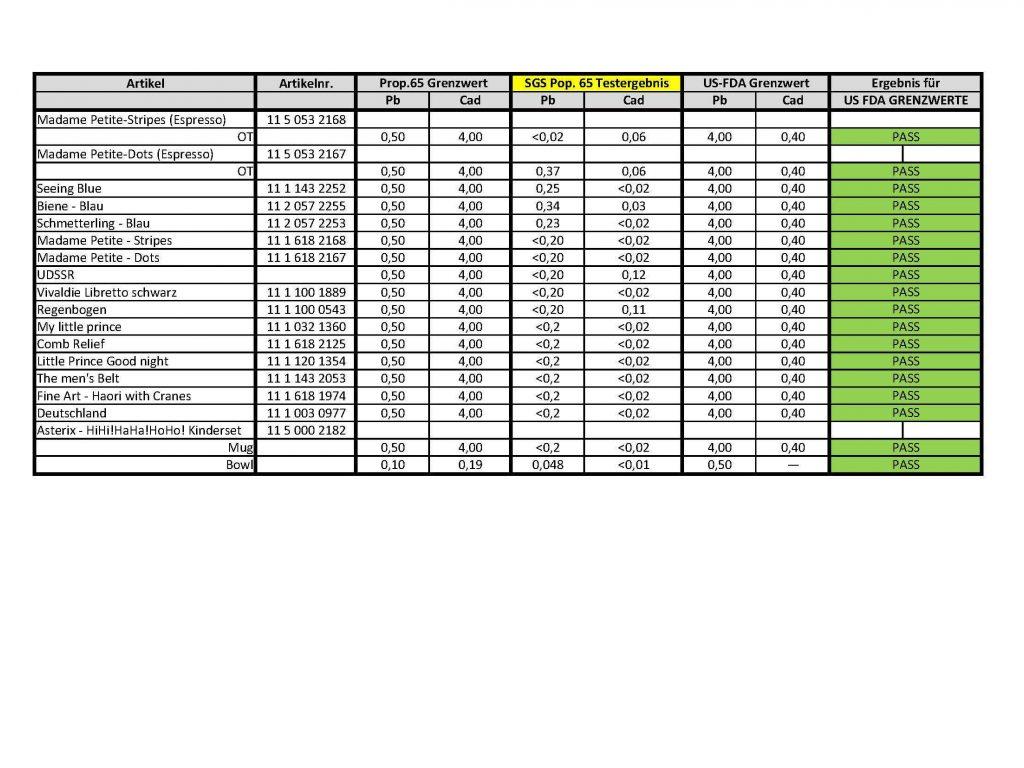 Pb Cad Test Ergebnisse 0718